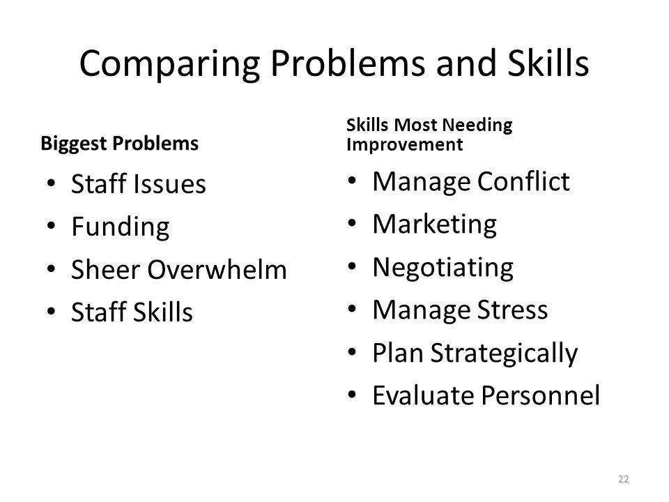 Comparing Problems and Skills Biggest Problems Staff Issues Funding Sheer Overwhelm Staff Skills Skills Most Needing Improvement Manage Conflict Marketing Negotiating Manage Stress Plan Strategically Evaluate Personnel 22