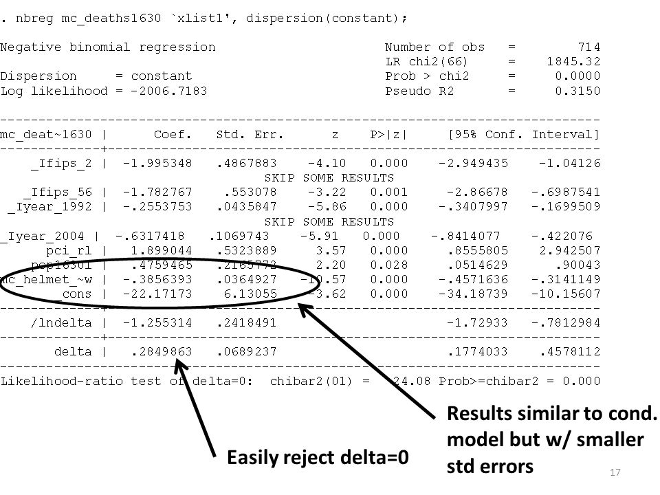 Easily reject delta=0 Results similar to cond. model but w/ smaller std errors 17