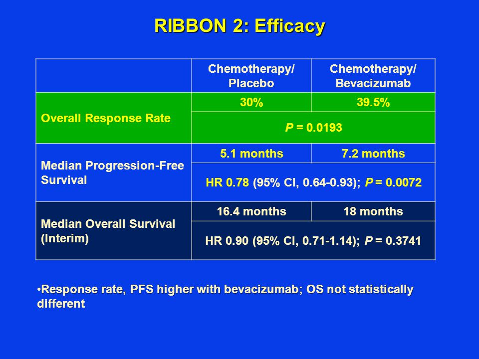RIBBON 2: Efficacy Chemotherapy/ Placebo Chemotherapy/ Bevacizumab Overall Response Rate 30%39.5% P = 0.0193 Median Progression-Free Survival 5.1 months7.2 months HR 0.78 (95% CI, 0.64-0.93); P = 0.0072 Median Overall Survival (Interim) 16.4 months18 months HR 0.90 (95% CI, 0.71-1.14); P = 0.3741 Response rate, PFS higher with bevacizumab; OS not statistically differentResponse rate, PFS higher with bevacizumab; OS not statistically different
