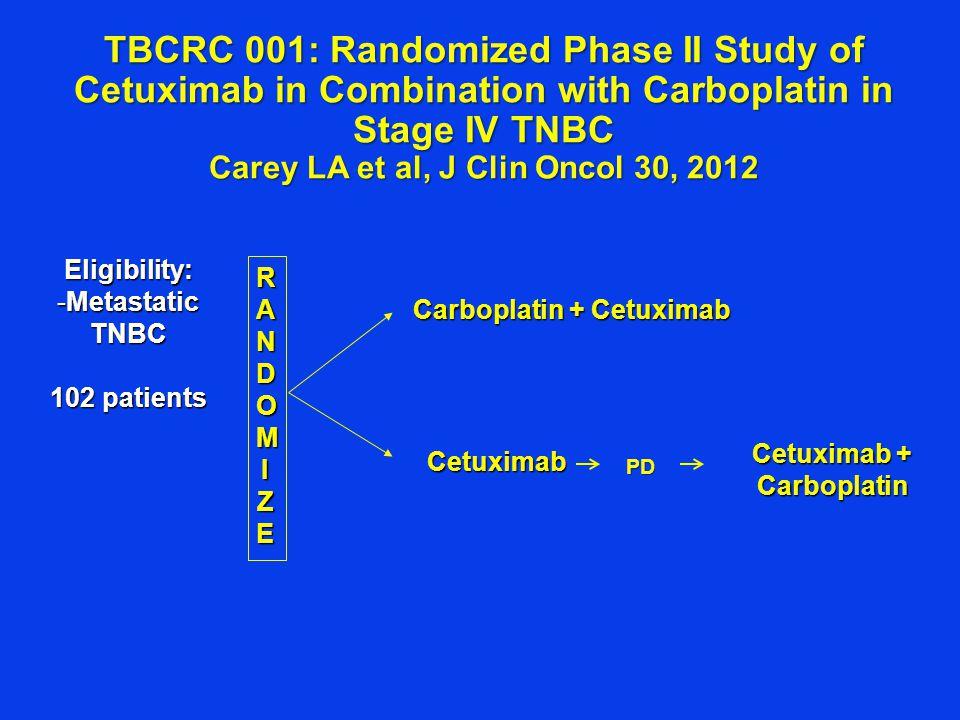 Eligibility: -Metastatic TNBC 102 patients RANDOMIRANDOMIZEZERANDOMIRANDOMIZEZE Carboplatin + Cetuximab Cetuximab TBCRC 001: Randomized Phase II Study