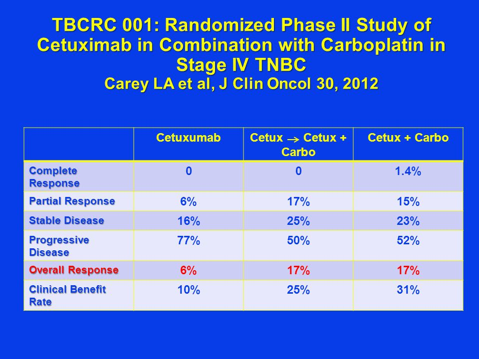 TBCRC 001: Randomized Phase II Study of Cetuximab in Combination with Carboplatin in Stage IV TNBC Carey LA et al, J Clin Oncol 30, 2012 CetuxumabCetux Cetux + Carbo Cetux + Carbo Complete Response 001.4% Partial Response 6%17%15% Stable Disease 16%25%23% Progressive Disease 77%50%52% Overall Response 6%17% Clinical Benefit Rate 10%25%31%