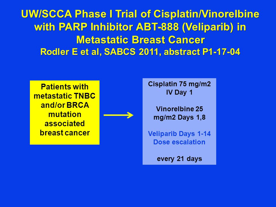 UW/SCCA Phase I Trial of Cisplatin/Vinorelbine with PARP Inhibitor ABT-888 (Veliparib) in Metastatic Breast Cancer Rodler E et al, SABCS 2011, abstract P1-17-04 Patients with metastatic TNBC and/or BRCA mutation associated breast cancer Cisplatin 75 mg/m2 IV Day 1 Vinorelbine 25 mg/m2 Days 1,8 Veliparib Days 1-14 Dose escalation every 21 days
