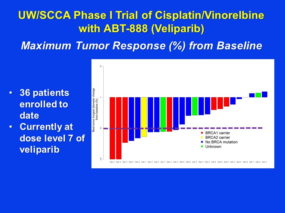 UW/SCCA Phase I Trial of Cisplatin/Vinorelbine with ABT-888 (Veliparib) Maximum Tumor Response (%) from Baseline 36 patients enrolled to date36 patients enrolled to date Currently at dose level 7 of veliparibCurrently at dose level 7 of veliparib