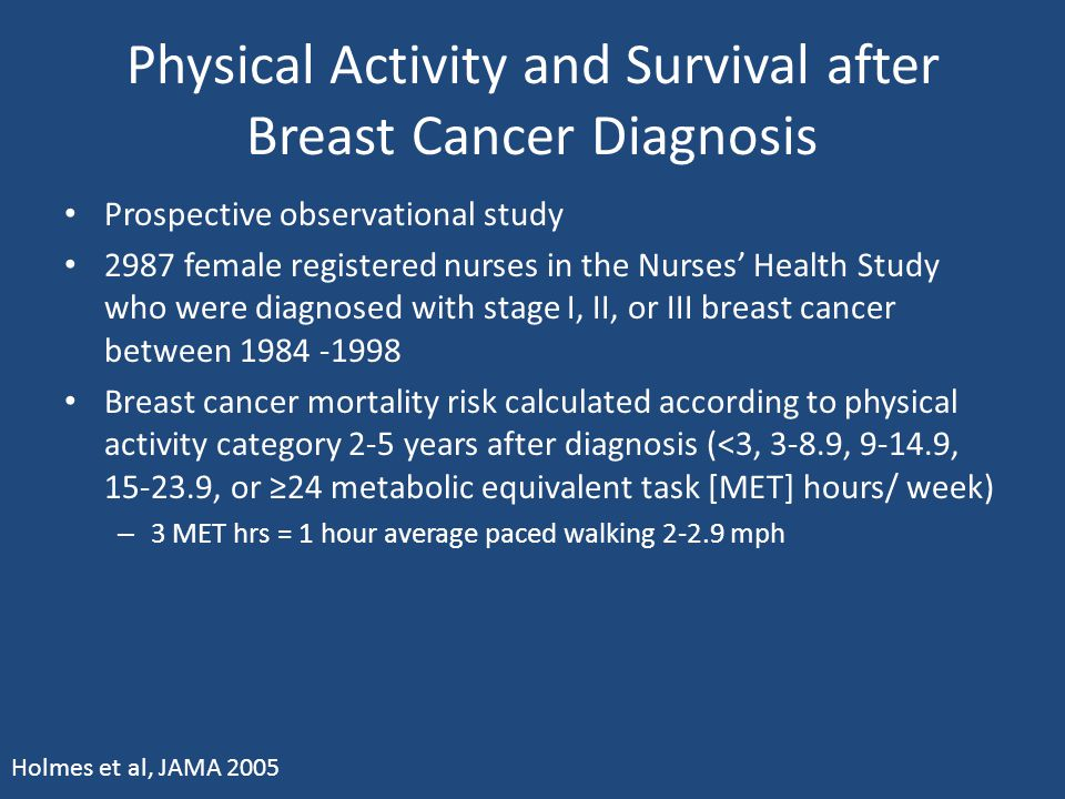 Physical Activity and Survival after Breast Cancer Diagnosis Prospective observational study 2987 female registered nurses in the Nurses' Health Study
