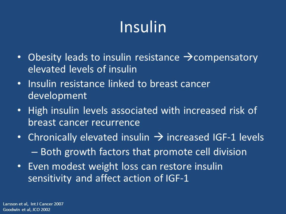 Insulin Obesity leads to insulin resistance  compensatory elevated levels of insulin Insulin resistance linked to breast cancer development High insu