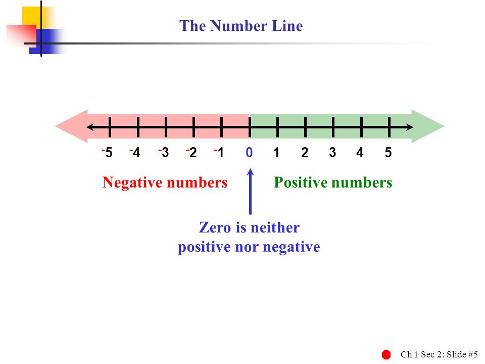 Ch 1 Sec 2: Slide #5 012345 -5-5 -4-4 -3-3 -2-2 -1 Negative numbersPositive numbers Zero is neither positive nor negative The Number Line