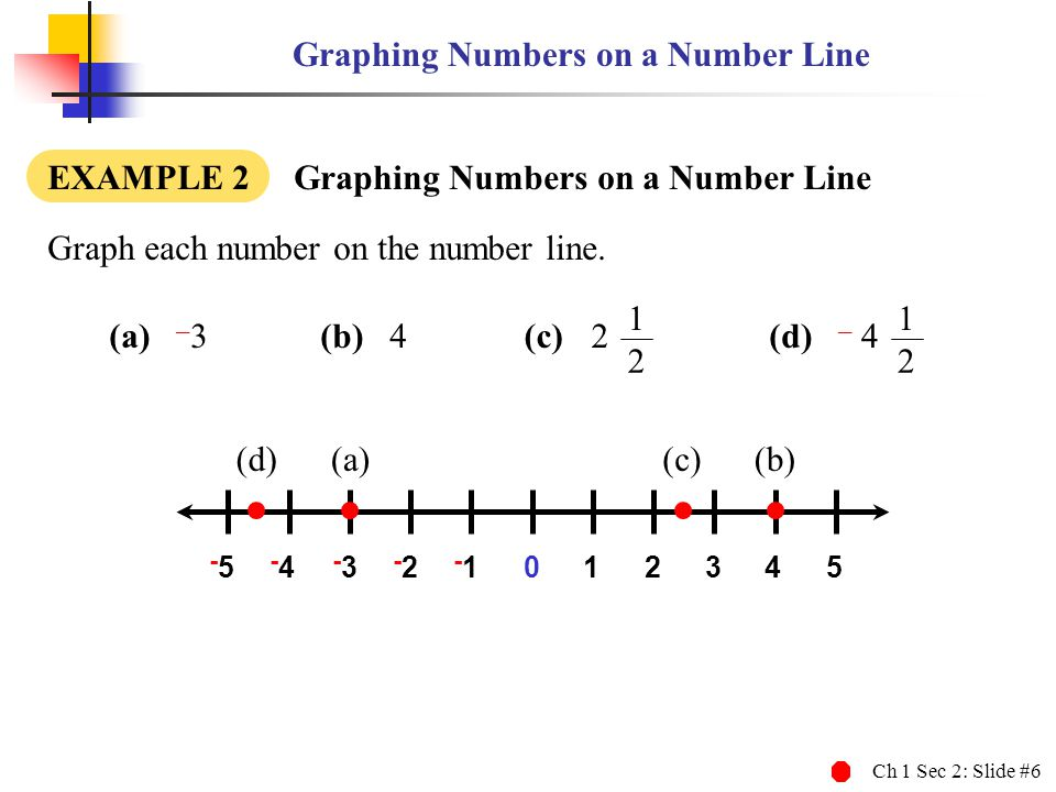 Ch 1 Sec 2: Slide #6 Graphing Numbers on a Number Line EXAMPLE 2 Graphing Numbers on a Number Line (a) – 3 (a) Graph each number on the number line. 0
