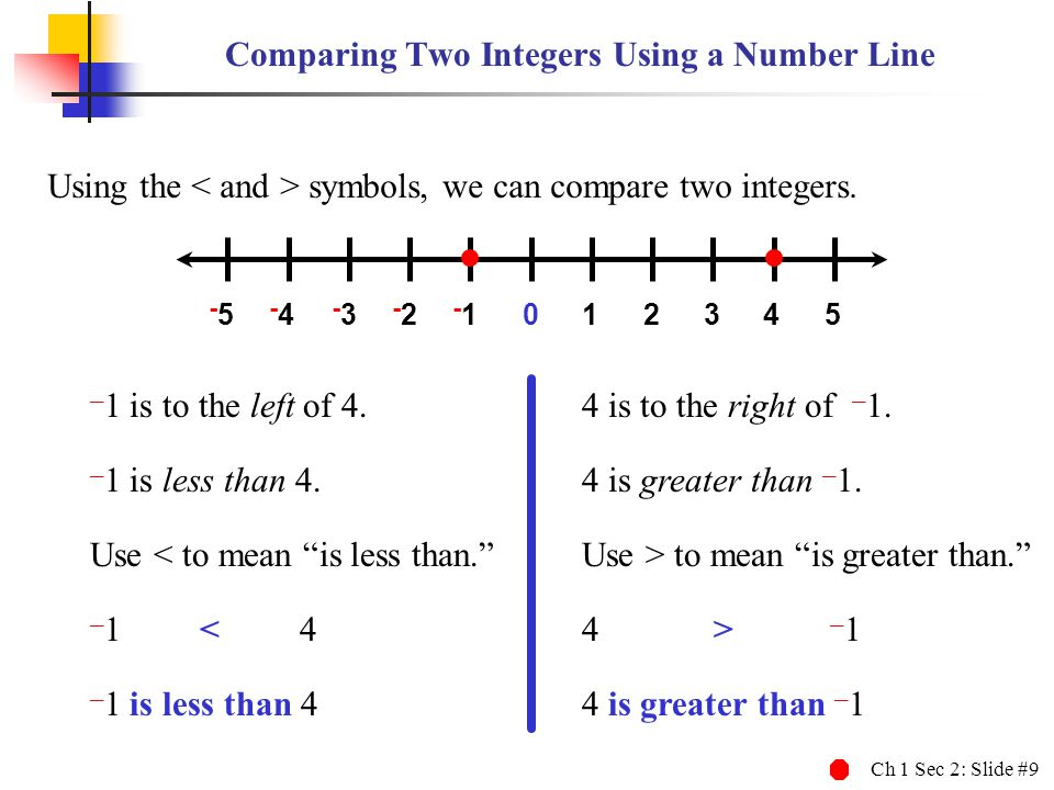 Ch 1 Sec 2: Slide #9 Comparing Two Integers Using a Number Line Using the symbols, we can compare two integers. 012345 -5-5 -4-4 -3-3 -2-2 -1 – 1 is t