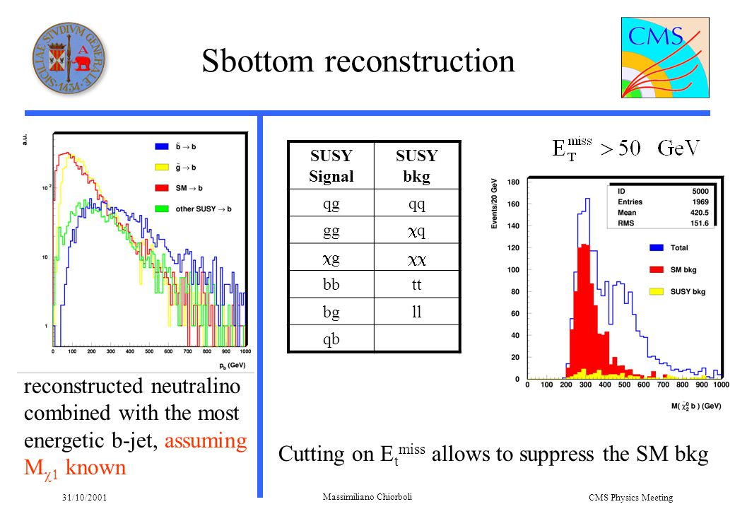31/10/2001 Massimiliano Chiorboli CMS Physics Meeting Sbottom reconstruction reconstructed neutralino combined with the most energetic b-jet, assuming M   known SUSY Signal SUSY bkg qgqq gg qq gg  bbtt bgll qb Cutting on E t miss allows to suppress the SM bkg