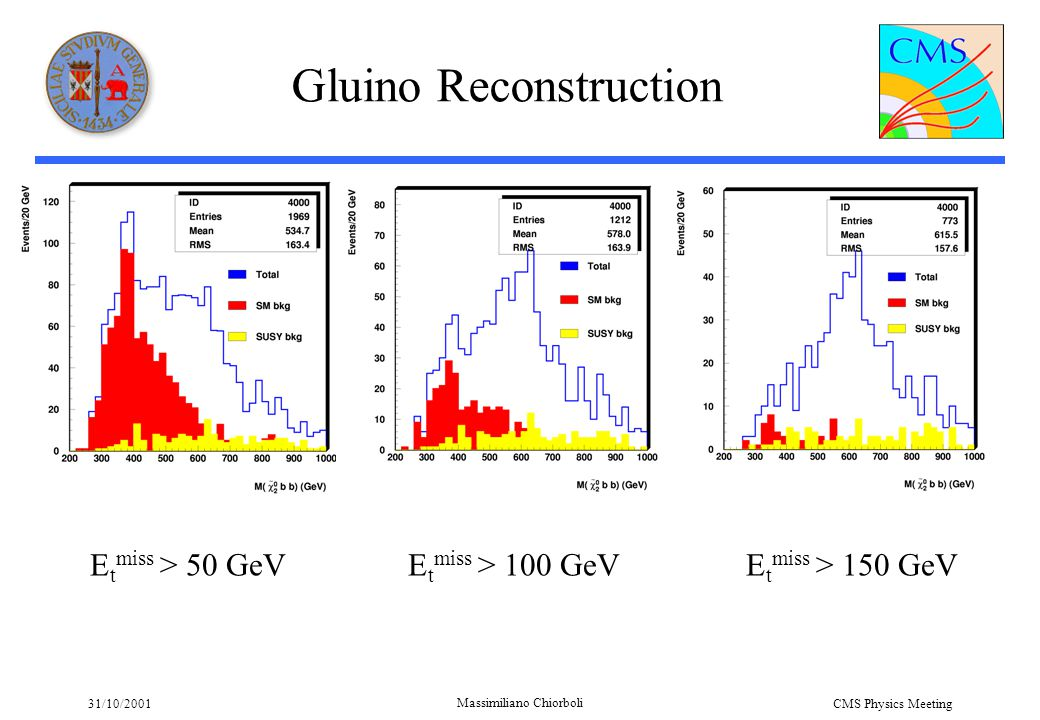 31/10/2001 Massimiliano Chiorboli CMS Physics Meeting Gluino Reconstruction E t miss > 50 GeVE t miss > 100 GeVE t miss > 150 GeV