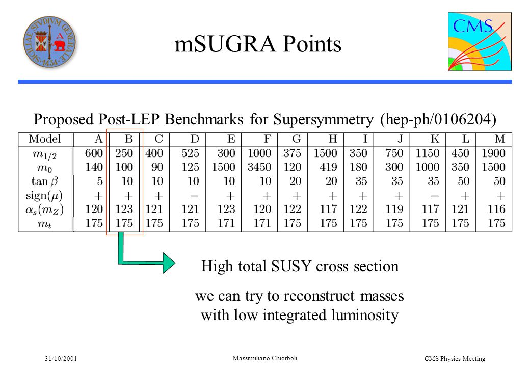 31/10/2001 Massimiliano Chiorboli CMS Physics Meeting mSUGRA Points Proposed Post-LEP Benchmarks for Supersymmetry (hep-ph/0106204) High total SUSY cross section we can try to reconstruct masses with low integrated luminosity