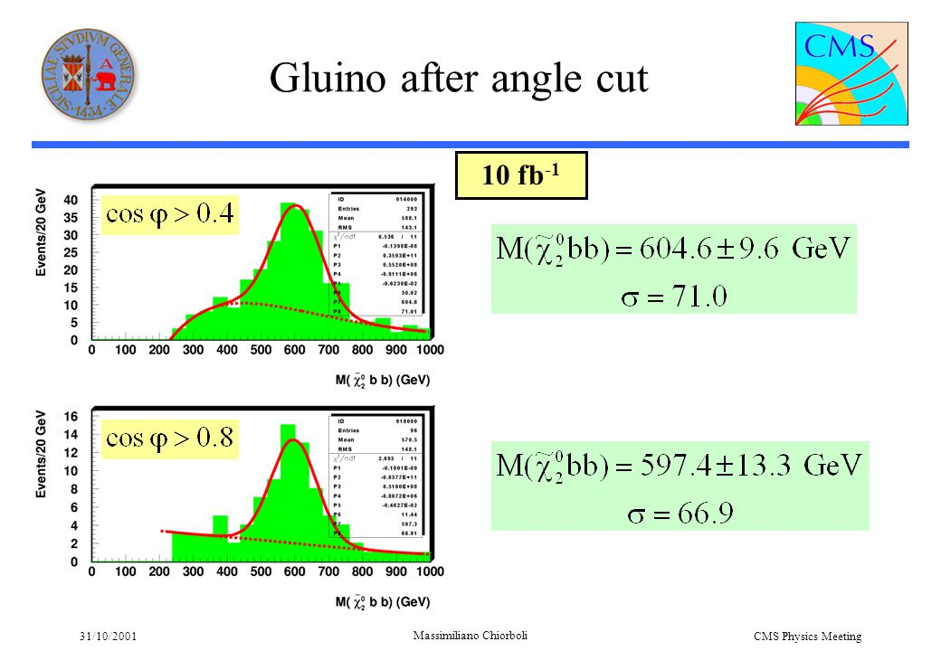 31/10/2001 Massimiliano Chiorboli CMS Physics Meeting Gluino after angle cut 10 fb -1