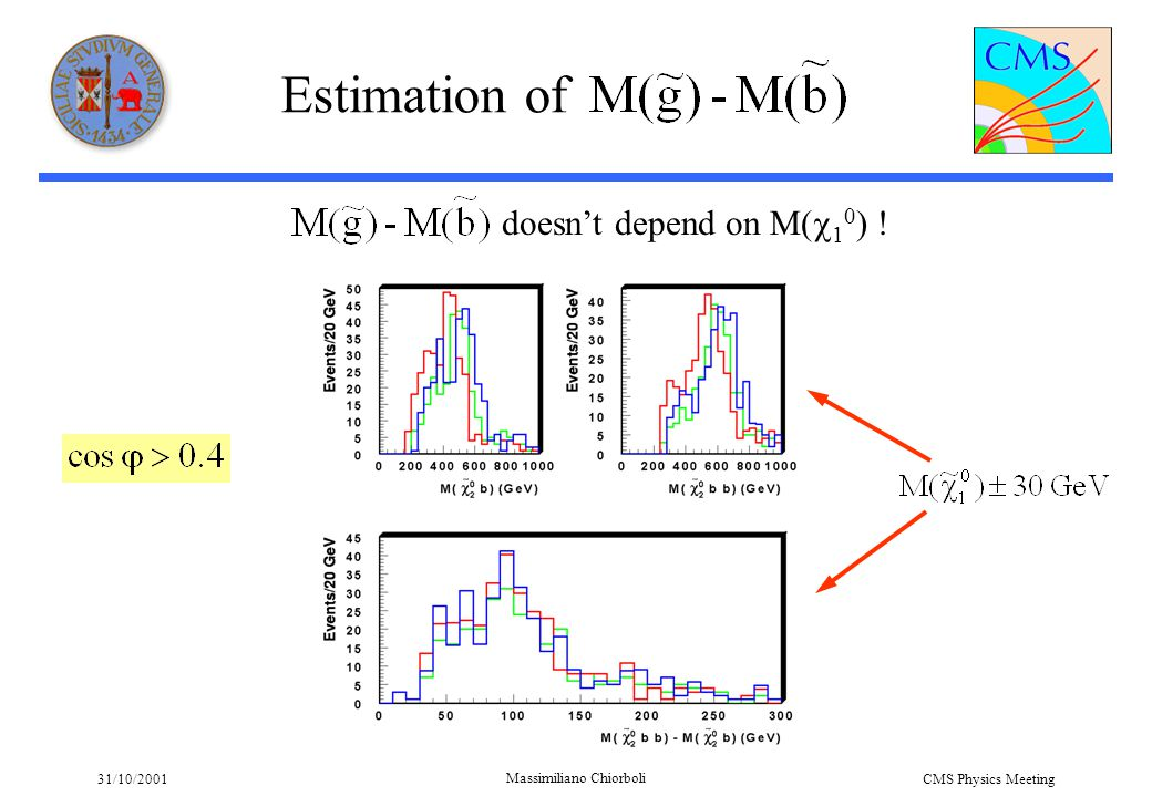 31/10/2001 Massimiliano Chiorboli CMS Physics Meeting Estimation of doesn't depend on M(  1 0 ) !