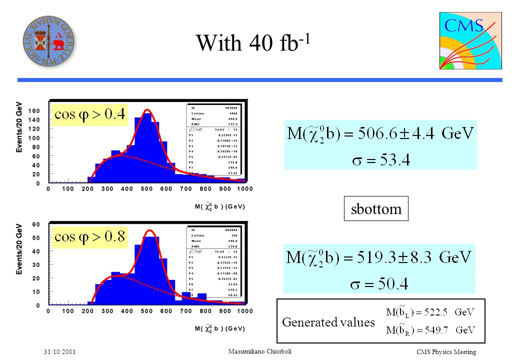 31/10/2001 Massimiliano Chiorboli CMS Physics Meeting With 40 fb -1 sbottom Generated values