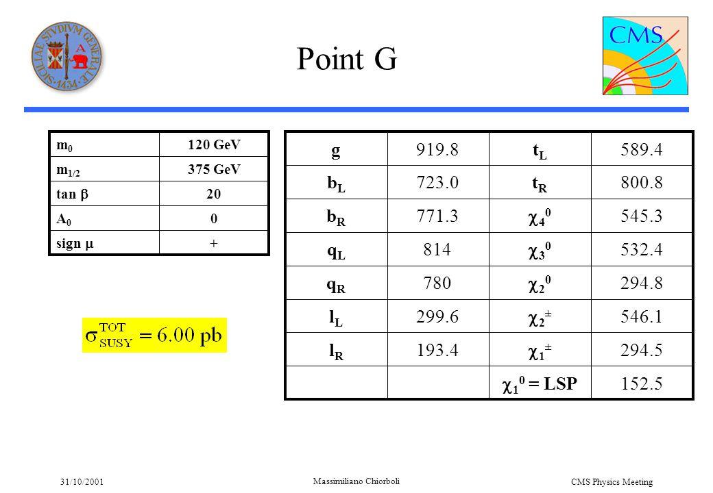 31/10/2001 Massimiliano Chiorboli CMS Physics Meeting Point G + sign  0A0A0 20 tan  375 GeVm 1/2 120 GeVm0m0 152.5  1 0 = LSP 294.5 1±1± 193.4lRlR 546.1 2±2± 299.6lLlL 294.8 2020 780qRqR 532.4 3030 814qLqL 545.3 4040 771.3bRbR 800.8tRtR 723.0bLbL 589.4tLtL 919.8g