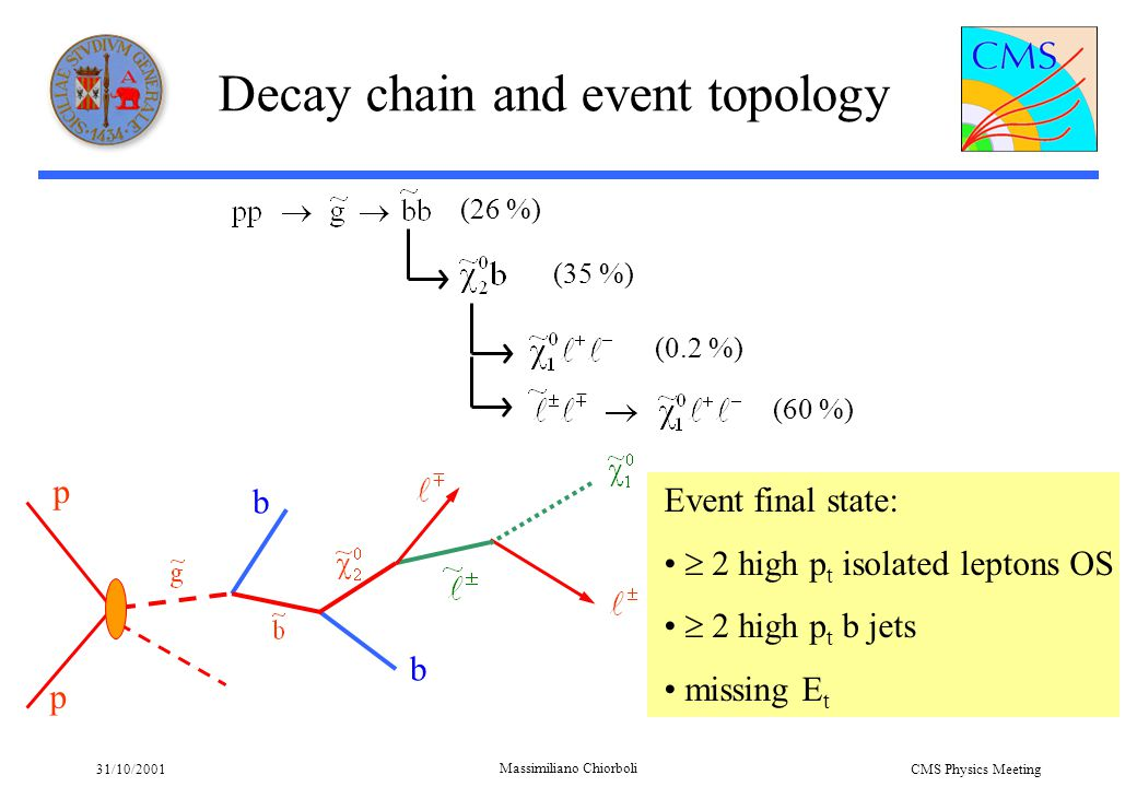 31/10/2001 Massimiliano Chiorboli CMS Physics Meeting Events Production SPYTHIA (PYTHIA 6.136) CMSJET 4.703 SUSY (10 fb -1 ) ll 3912  17522 gg 4420 gg 42809 qq 14895 qg 192400 tt 15587 qq 108849 qb 3423 bb 5959 bg 4280 Total 414056 SM tt6.2×10 6 (= 10 fb -1 ) Z+jet (p t hat >60)8×10 6 (< 10 fb -1 ) W+jet (p t hat >60)3×10 6 (< 10 fb -1 ) ZZ,WW,ZW2×10 6 (> 10 fb -1 ) No pile-up
