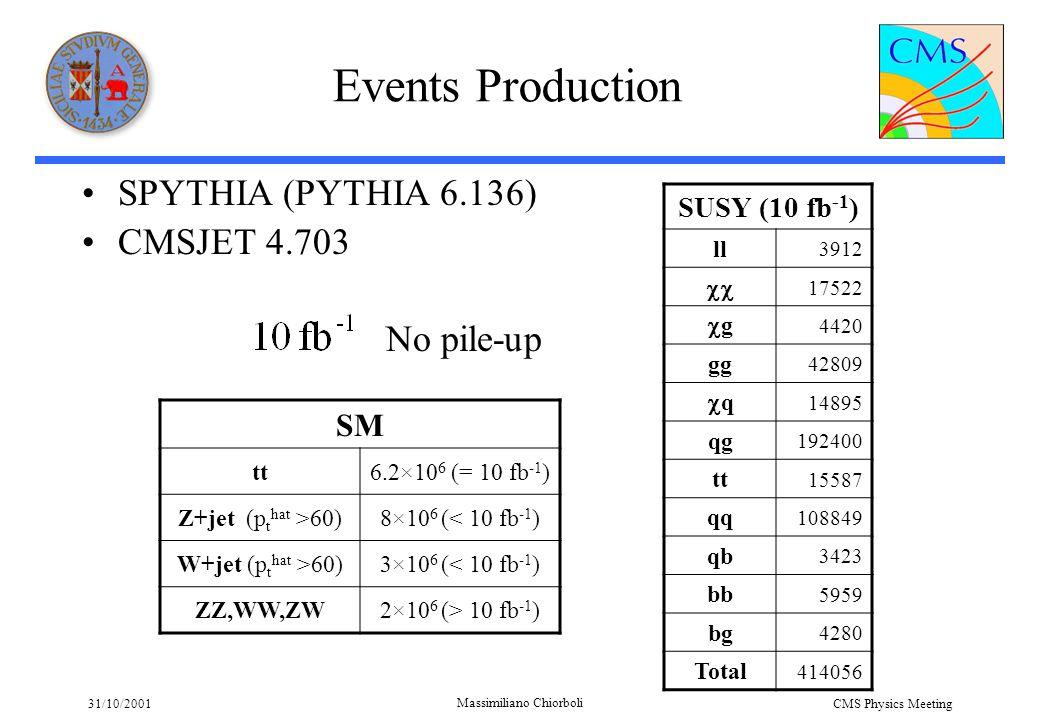 31/10/2001 Massimiliano Chiorboli CMS Physics Meeting With 40 fb -1 sbottom Generated values