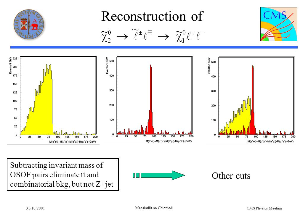 31/10/2001 Massimiliano Chiorboli CMS Physics Meeting Subtracting invariant mass of OSOF pairs eliminate tt and combinatorial bkg, but not Z+jet Other
