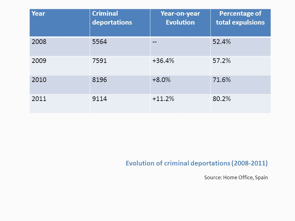 Source: Home Office, Spain YearCriminal deportations Year-on-year Evolution Percentage of total expulsions 20085564--52.4% 20097591+36.4%57.2% 2010819