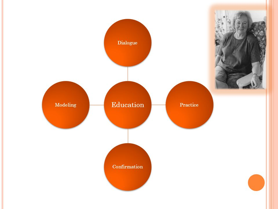 Education DialoguePracticeConfirmationModeling