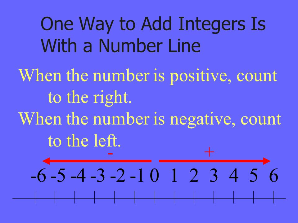 One Way to Add Integers Is With a Number Line 0123456-2-3-4-5-6 When the number is positive, count to the right. When the number is negative, count to