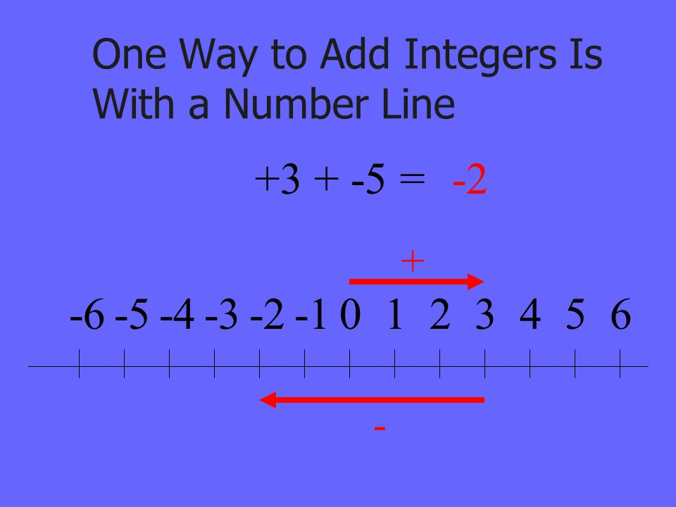 One Way to Add Integers Is With a Number Line 0123456-2-3-4-5-6 + - +3 + -5 =-2