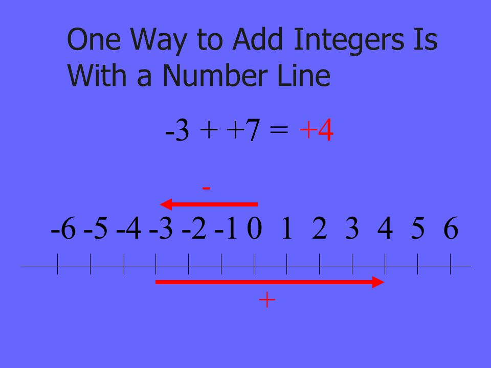 One Way to Add Integers Is With a Number Line 0123456-2-3-4-5-6 - + -3 + +7 =+4