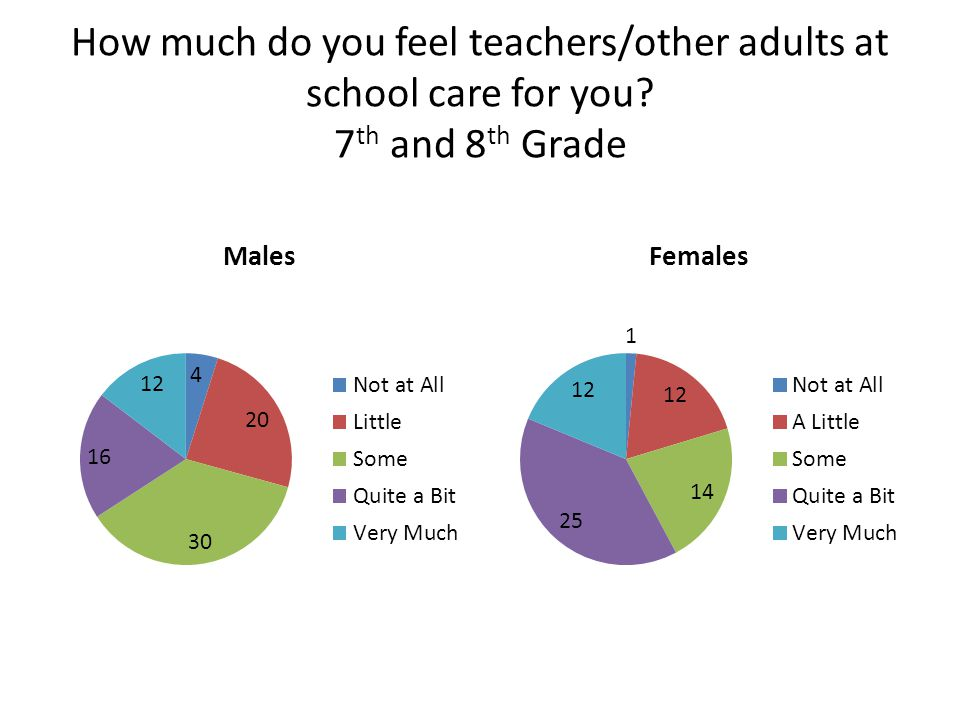 How much do you feel teachers/other adults at school care for you 7 th and 8 th Grade