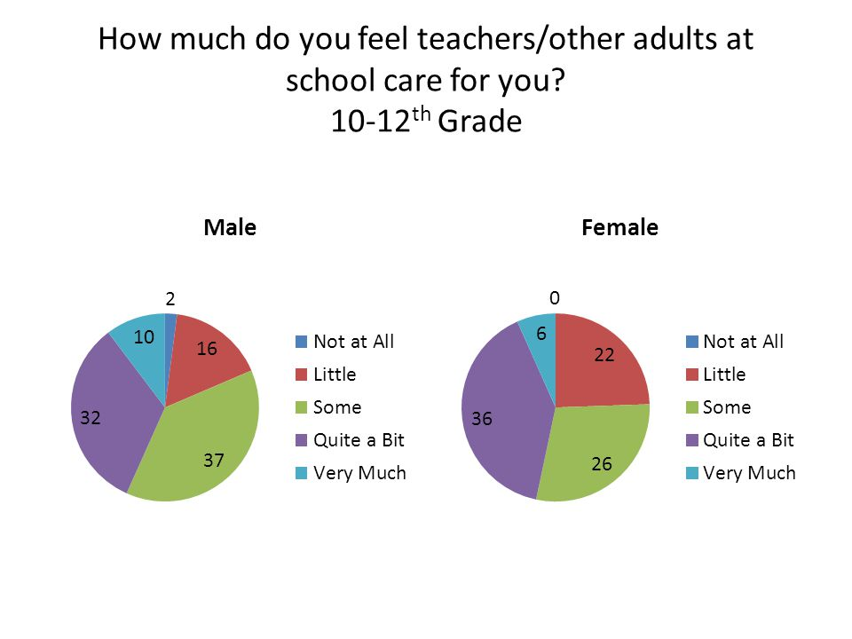 How much do you feel teachers/other adults at school care for you 10-12 th Grade