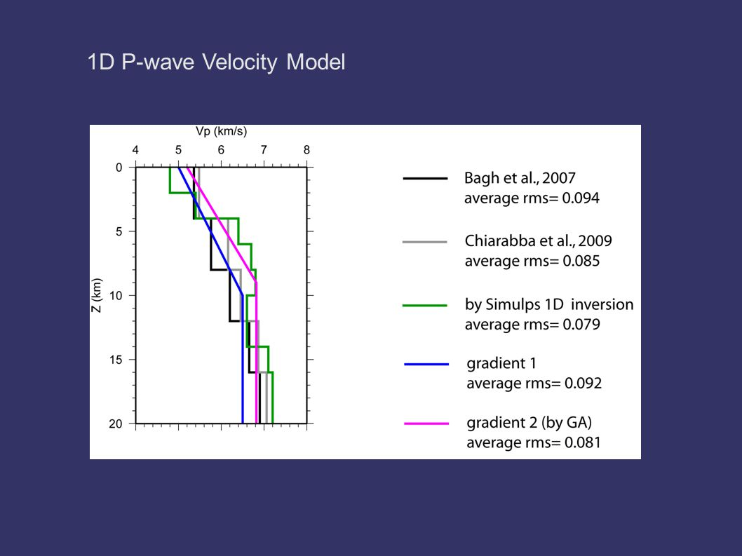 1D P-wave Velocity Model