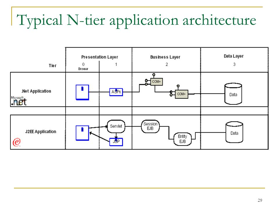 29 Typical N-tier application architecture