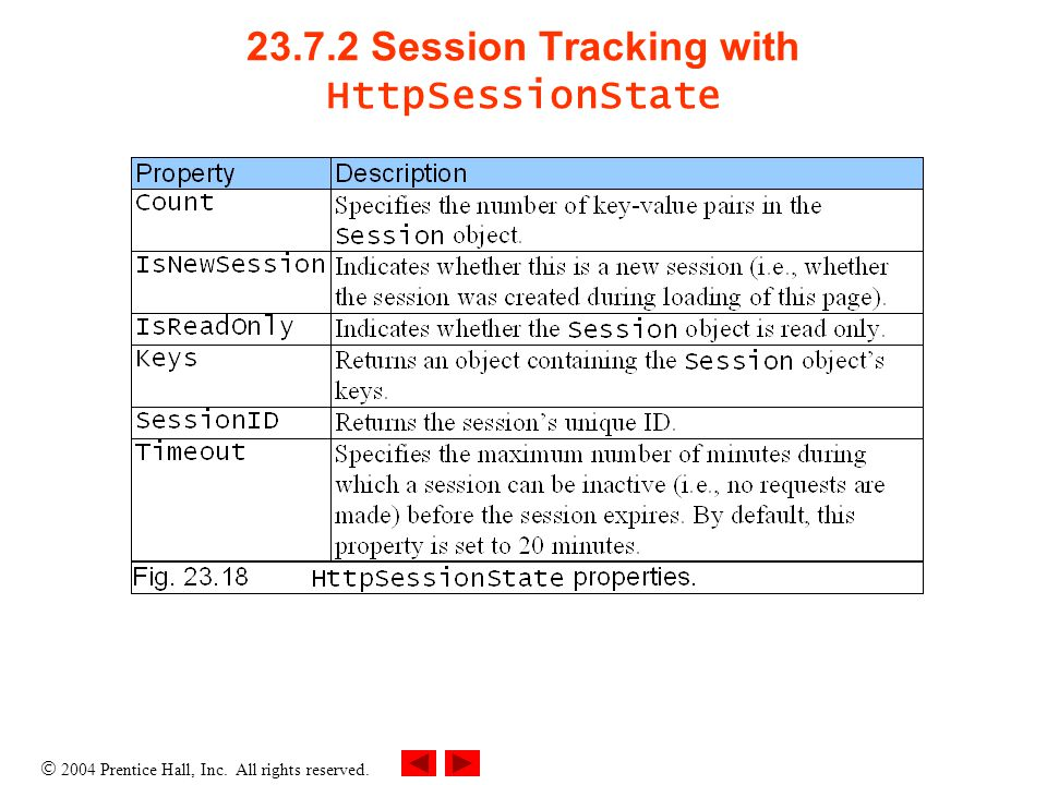  2004 Prentice Hall, Inc. All rights reserved Session Tracking with HttpSessionState