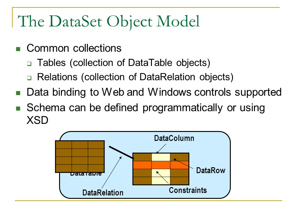 The DataSet Object Model Common collections  Tables (collection of DataTable objects)  Relations (collection of DataRelation objects) Data binding to Web and Windows controls supported Schema can be defined programmatically or using XSD DataRow DataColumn DataTable DataRelation Constraints