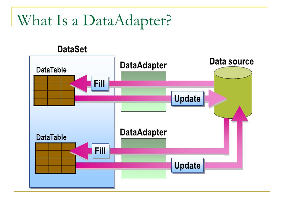 What Is a DataAdapter.