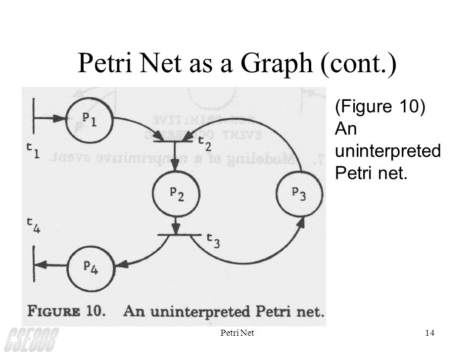 Petri Net14 Petri Net as a Graph (cont.) (Figure 10) An uninterpreted Petri net.