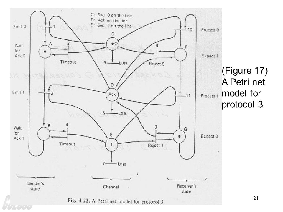 Petri Net21 (Figure 17) A Petri net model for protocol 3