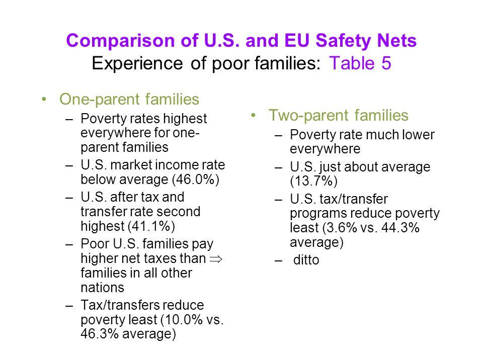 Comparison of U.S.