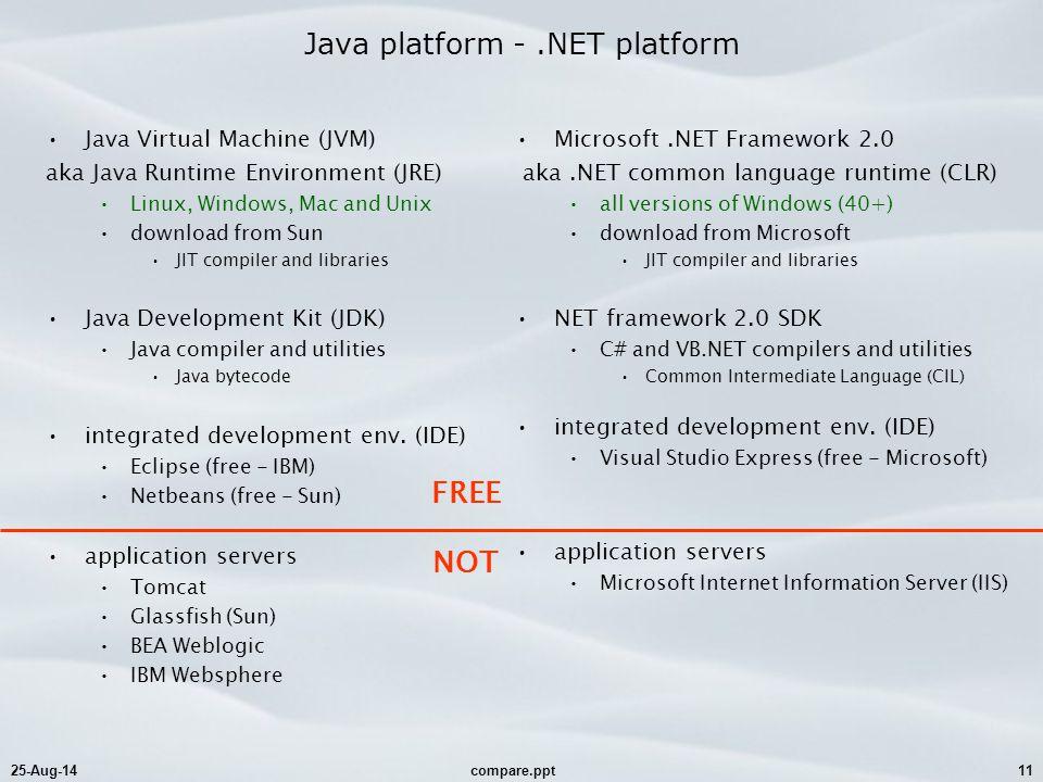 25-Aug-14compare.ppt11 Java platform -.NET platform Java Virtual Machine (JVM) aka Java Runtime Environment (JRE) Linux, Windows, Mac and Unix downloa