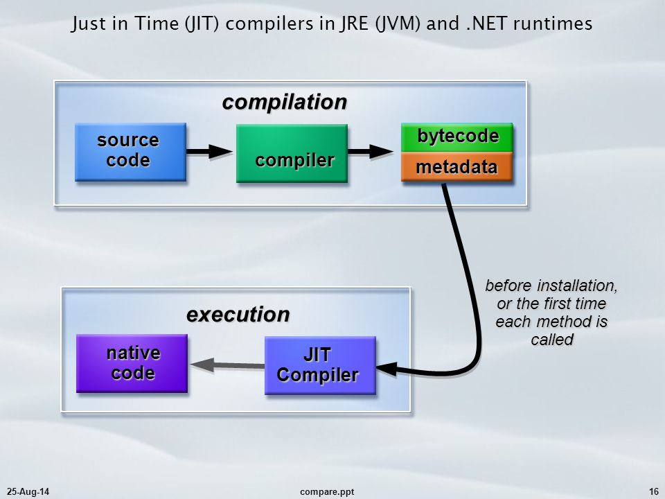 25-Aug-14compare.ppt16 Just in Time (JIT) compilers in JRE (JVM) and.NET runtimescompilation before installation, or the first time each method is called execution JIT Compiler nativecode.class file bytecode metadata source code compiler