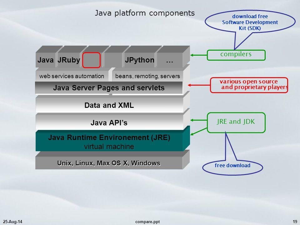 25-Aug-14compare.ppt19 Java platform components Unix, Linux, Max OS X, Windows Java Runtime Environement (JRE) virtual machine Java API's Data and XML