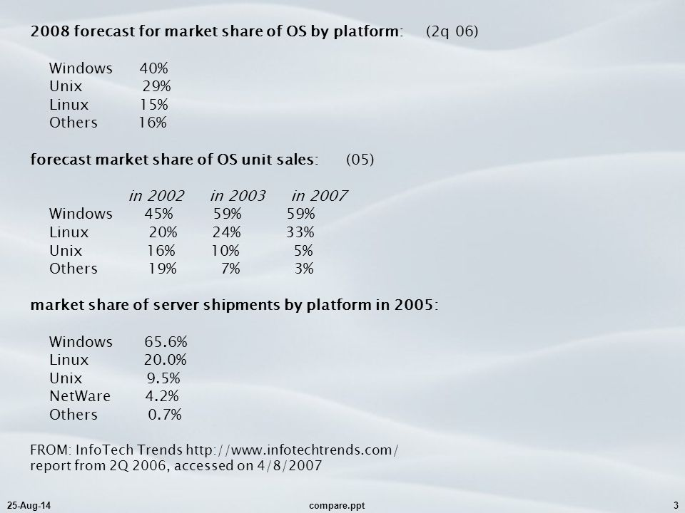 25-Aug-14compare.ppt3 2008 forecast for market share of OS by platform: (2q 06) Windows 40% Unix 29% Linux 15% Others 16% forecast market share of OS unit sales: (05) in 2002 in 2003 in 2007 Windows 45% 59% 59% Linux 20% 24% 33% Unix 16% 10% 5% Others 19% 7% 3% market share of server shipments by platform in 2005: Windows 65.6% Linux 20.0% Unix 9.5% NetWare 4.2% Others 0.7% FROM: InfoTech Trends http://www.infotechtrends.com/ report from 2Q 2006, accessed on 4/8/2007