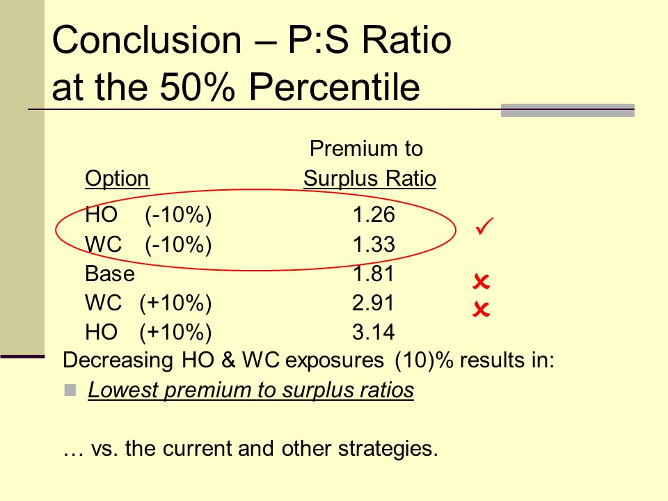 Conclusion – P:S Ratio at the 50% Percentile Decreasing HO & WC exposures (10)% results in: Lowest premium to surplus ratios … vs.
