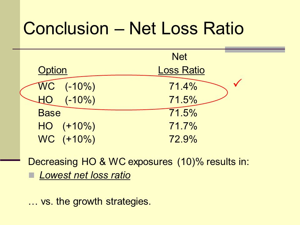 Conclusion – Net Loss Ratio Decreasing HO & WC exposures (10)% results in: Lowest net loss ratio … vs.