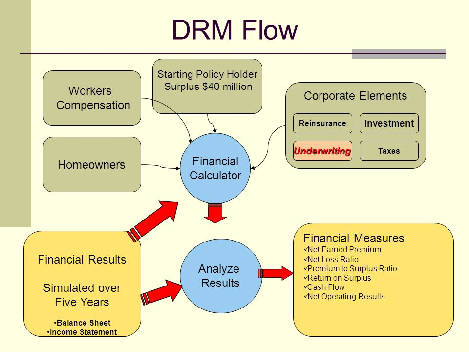 DRM Flow Workers Compensation Homeowners Financial Calculator Starting Policy Holder Surplus $40 million Corporate Elements Reinsurance Investment Underwriting Taxes Financial Results Simulated over Five Years Balance Sheet Income Statement Analyze Results Financial Measures Net Earned Premium Net Loss Ratio Premium to Surplus Ratio Return on Surplus Cash Flow Net Operating Results