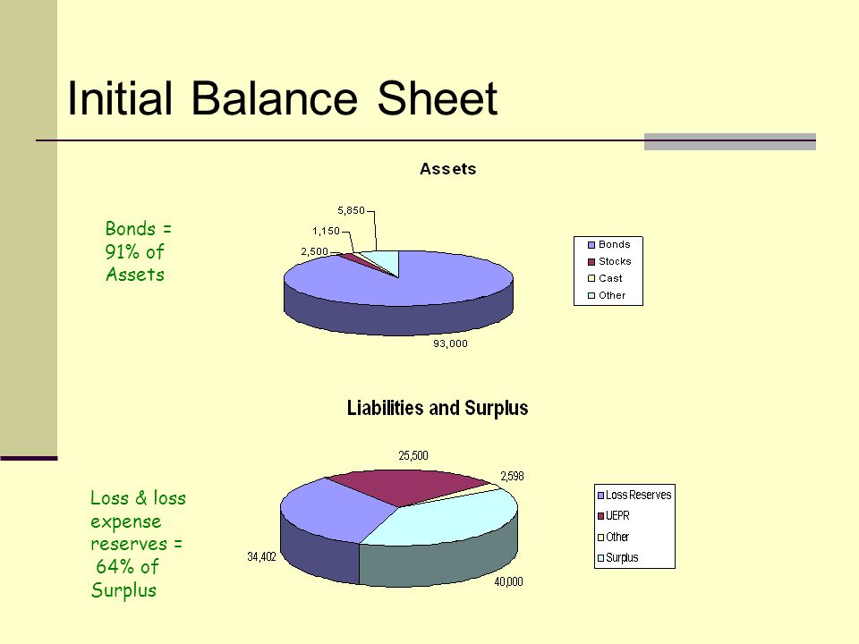 Initial Balance Sheet Loss & loss expense reserves = 64% of Surplus Bonds = 91% of Assets