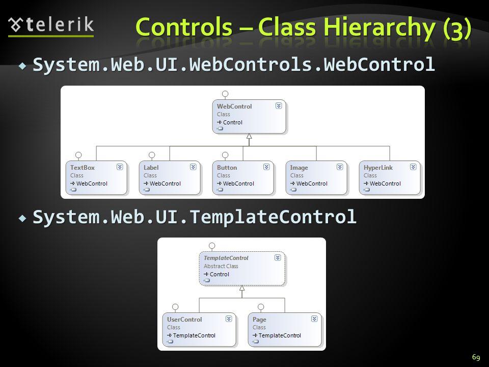  System.Web.UI.WebControls.WebControl  System.Web.UI.TemplateControl 69