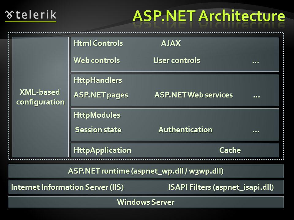 Windows Server Internet Information Server (IIS) ISAPI Filters (aspnet_isapi.dll) ASP.NET runtime (aspnet_wp.dll / w3wp.dll) XML-basedconfiguration HttpApplication Cache HttpModules Session state Authentication … Session state Authentication … HttpHandlers ASP.NET pages ASP.NET Web services … Html Controls AJAX Web controls User controls …