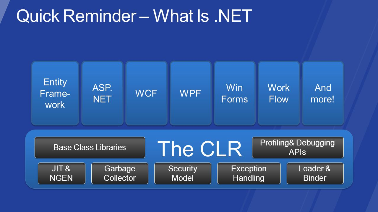 Base Class Libraries The CLR JIT & NGEN Garbage Collector Security Model Exception Handling Loader & Binder Profiling& Debugging APIs Entity Frame- work ASP.