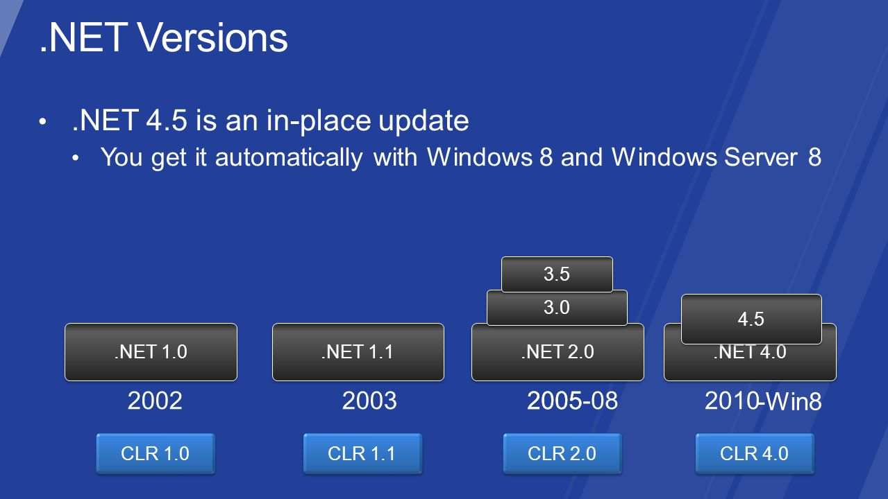 .NET 1.0.NET 1.1.NET 2.0 3.0 3.5.NET 4.0 20022003200520102005-08 4.5 -Win8 CLR 1.0 CLR 1.1 CLR 2.0 CLR 4.0