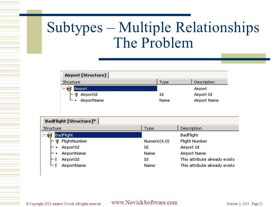 October 2, 2003 Page 21© Copyright 2003 Andrew Novick All rights reserved www.NovickSoftware.com Subtypes – Multiple Relationships The Problem